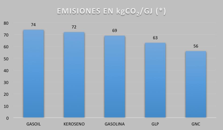 Emisiones en kgCO2/GJ